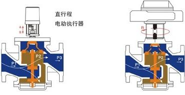 动态平衡电动调节阀