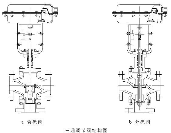 气动三通调节阀型号主要用于将一股进口流体分成二股出口流体或者把二股进口流体合成一股出口流体。三通阀分为合流调节阀,分流调节阀。阀尺寸,压差较小时合流阀也可以作为分流阀用,但阀尺寸大。压差高的场合请勿用分流阀。  类 型: 分流三通调节阀 合流三通调节阀 阀 体 型 式:三通铸造结构 公称通径:DN20-DN200 公称压力:ANSI150、300、600LB JIS10、16、20、30、40K PN1.
