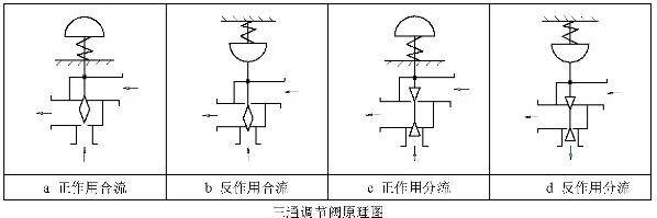 气动薄膜三通调节阀原理