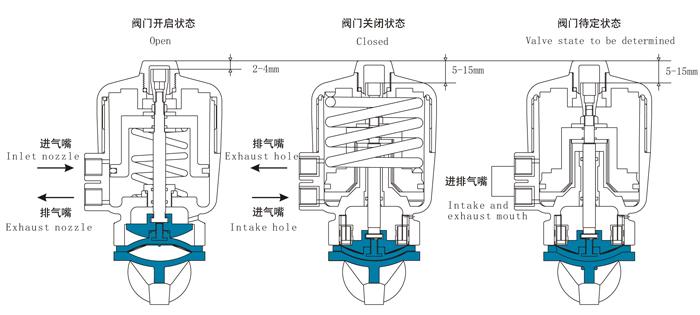 卫生级气动隔膜阀控制方式及原理图