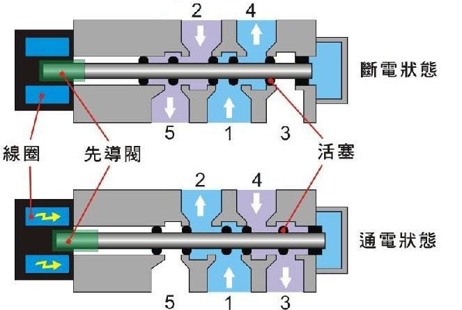 二位三通电磁阀工作原理图