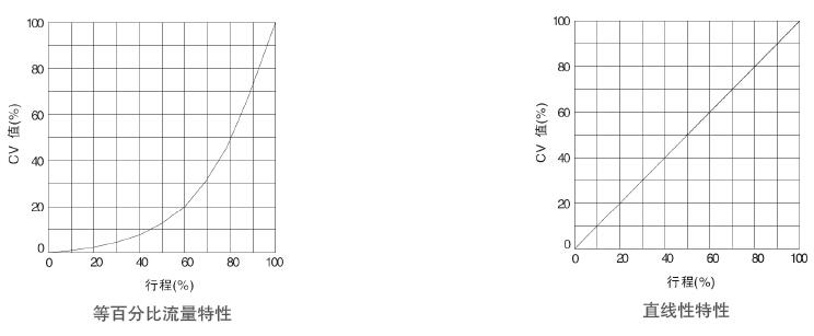 流量特性曲线图