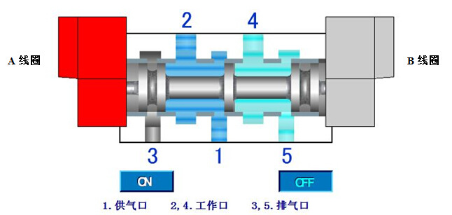 双作用气动蝶阀配双线圈电磁阀工作原理图片