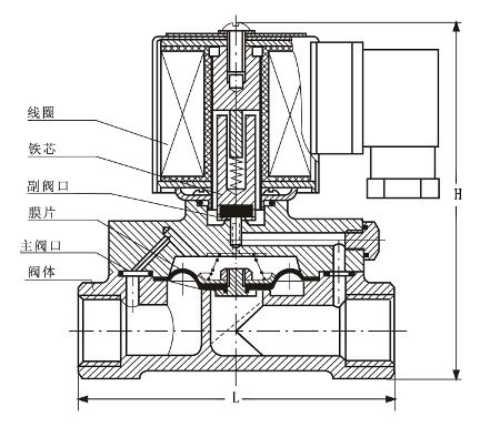 DF水液电磁阀解剖图